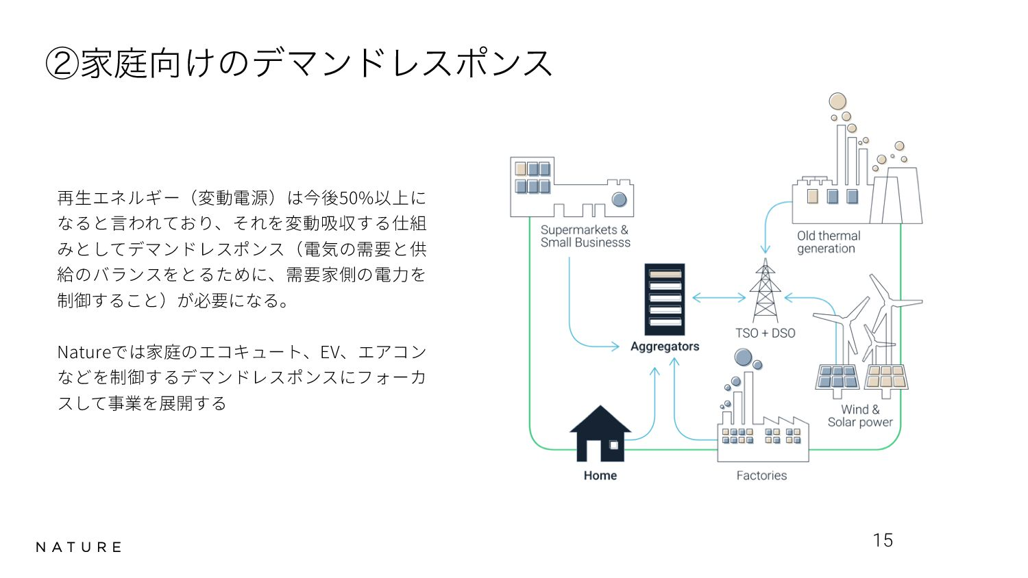 Most of ACs in the World Is Not Smart 15 100mil...