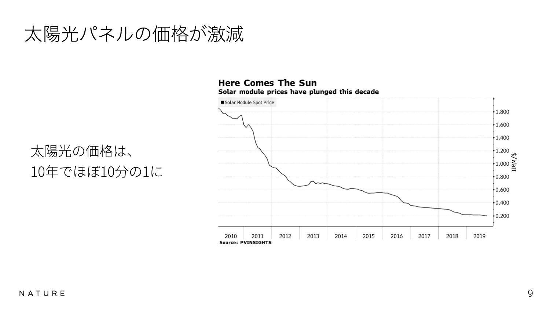 Why People Buy Nature Remo? 9 ֎ग़ઌ͔ΒεϚϗͰΤΞίϯΛON ...