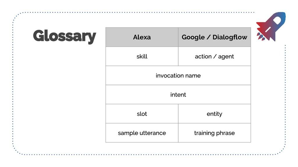 Alexa Google / Dialogflow