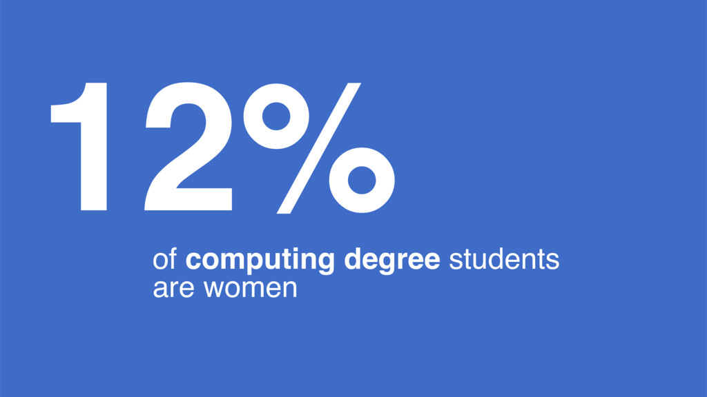 12% of computing degree students are women