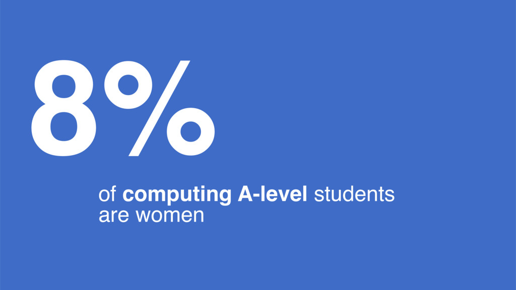 8% of computing A-level students are women