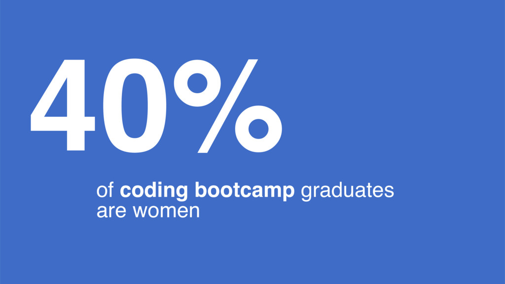 40% of coding bootcamp graduates are women