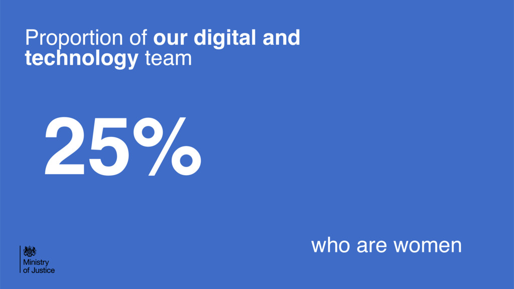 Proportion of our digital and technology team 2...