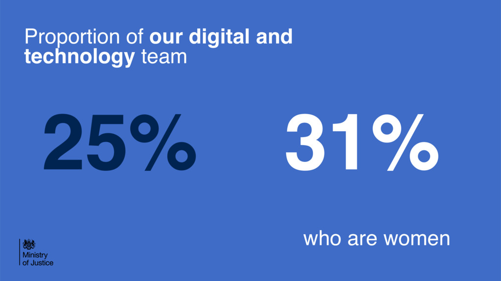 31% 25% Proportion of our digital and technolog...