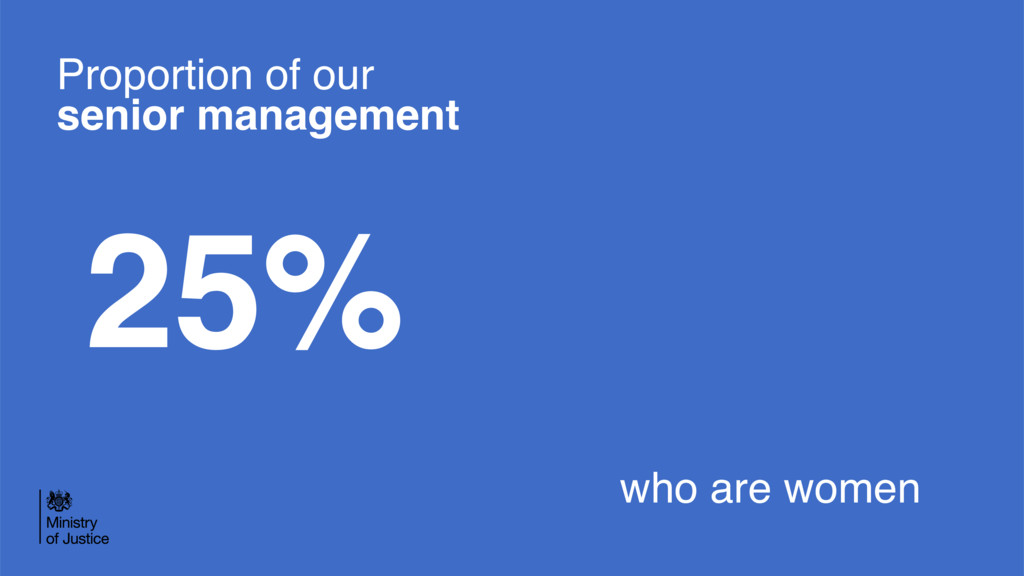 Proportion of our senior management 25% who are...