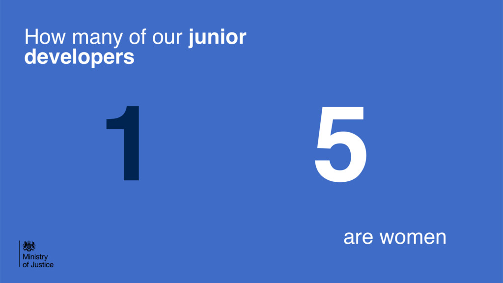 1 5 How many of our junior developers are women