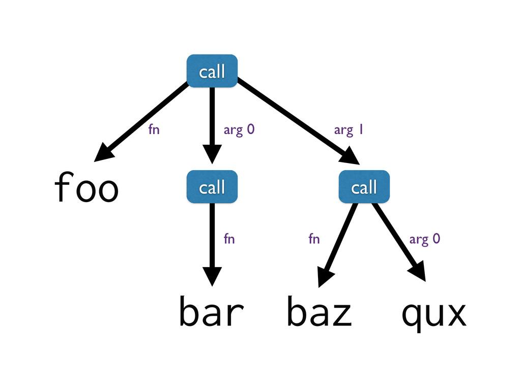 foo bar baz qux fn arg 0 arg 1 fn fn arg 0 call...