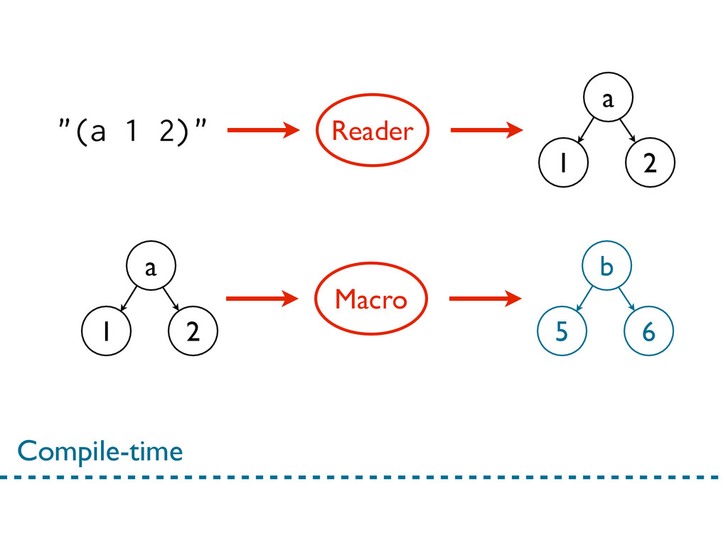"""""""(a 1 2)"""" Reader a 1 2 Compile-time Macro b 5 6..."""