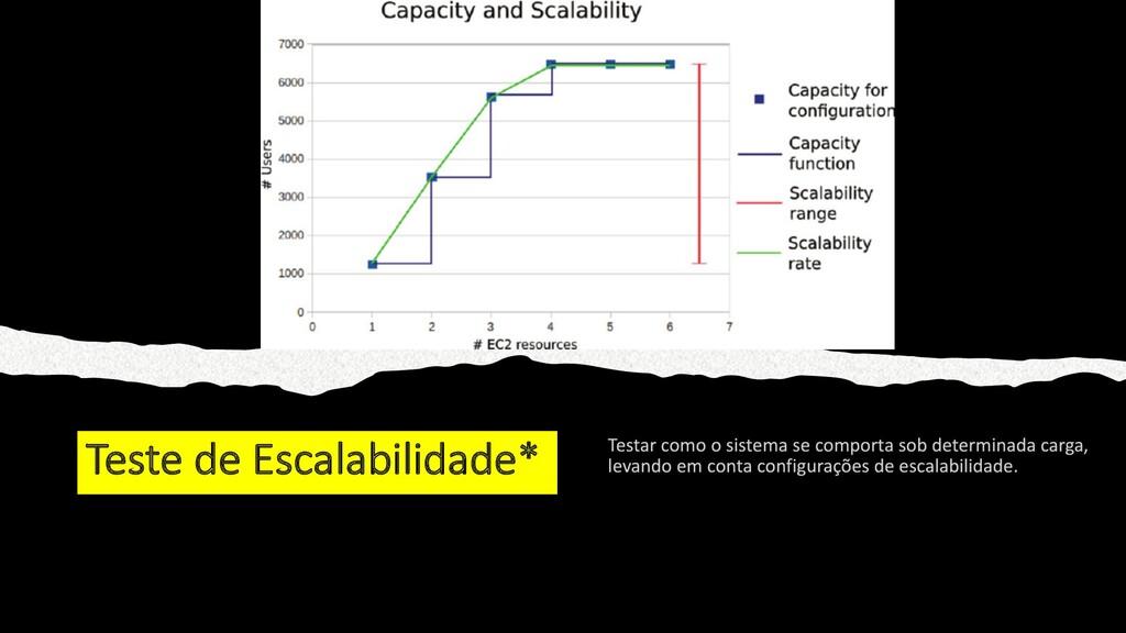Teste de Escalabilidade*