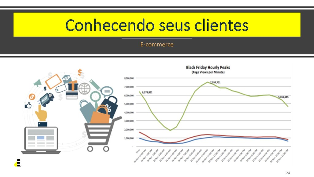 Conhecendo seus clientes E-commerce 24