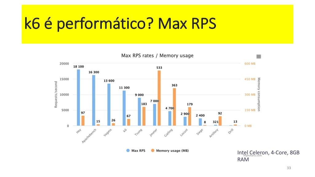 k6 é performático? Max RPS 33 Intel Celeron, 4-...
