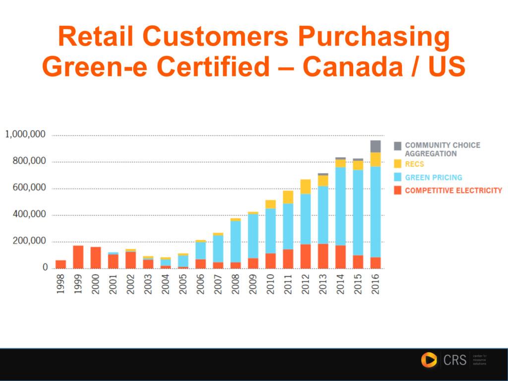 Retail Customers Purchasing Green-e Certified –...
