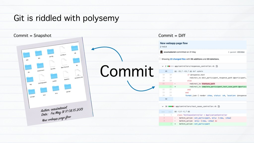 Git is riddled with polysemy Commit Commit = Sn...