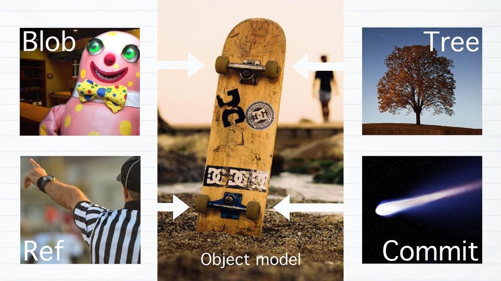Blob Tree Ref Commit Object model