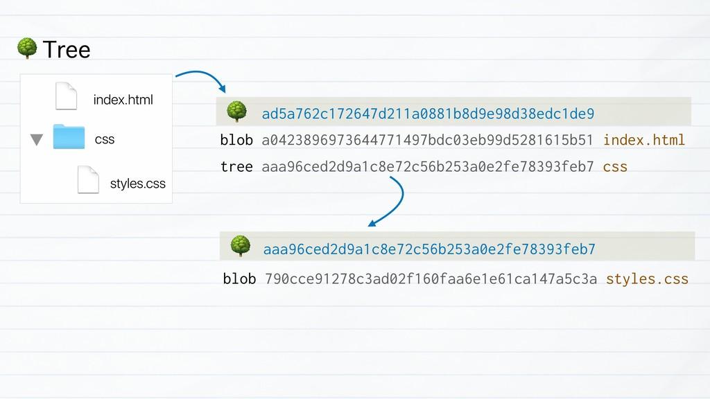 """ Tree blob a0423896973644771497bdc03eb99d52816..."