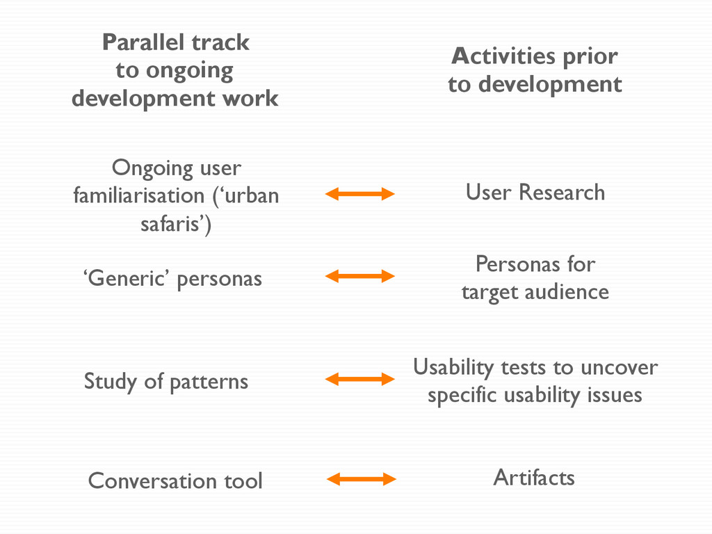 Parallel track to ongoing development work Acti...