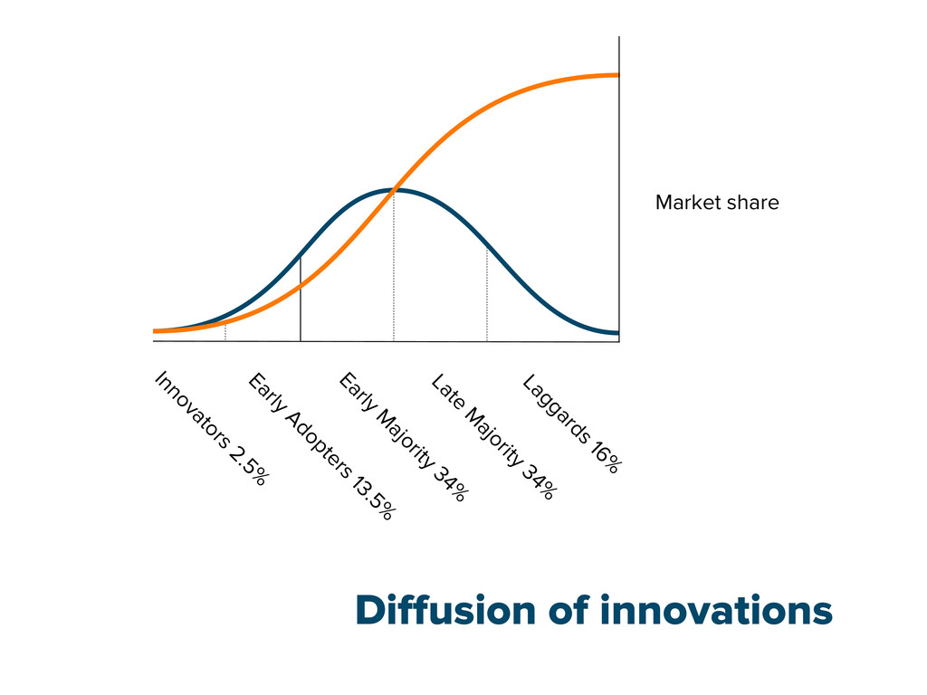 Diffusion of innovations Market share Early Adop...