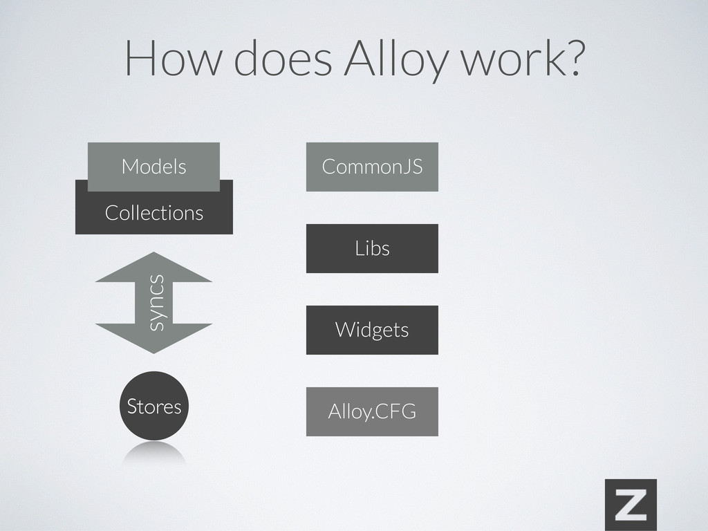 Collections syncs Stores Libs Widgets Models Co...