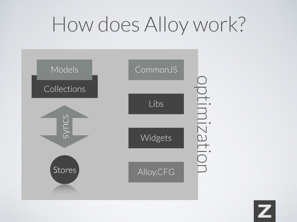 optimization Collections syncs Stores Libs Widg...