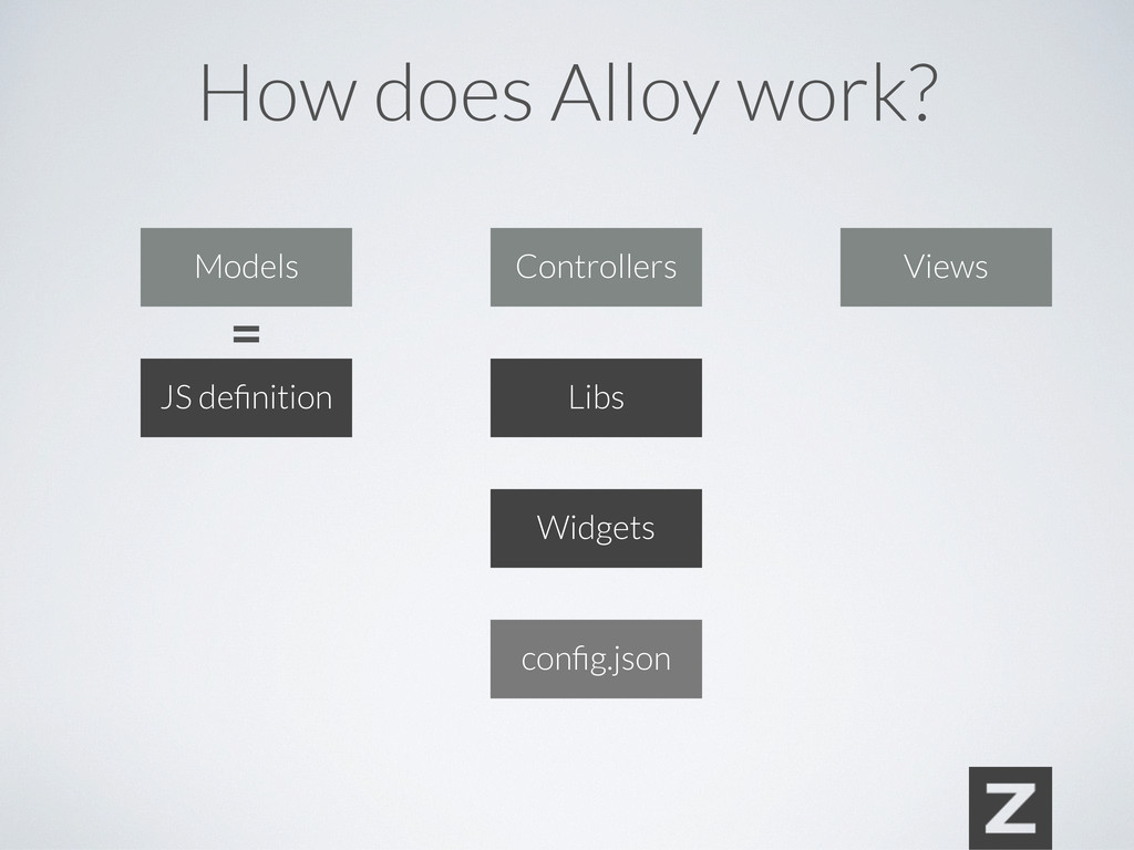 Views Libs Widgets JS definition = Models Contro...