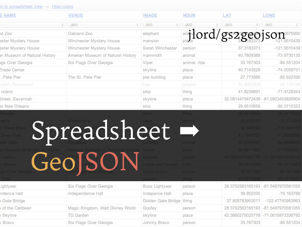 Spreadsheet ➡ GeoJSON jlord/gs2geojson