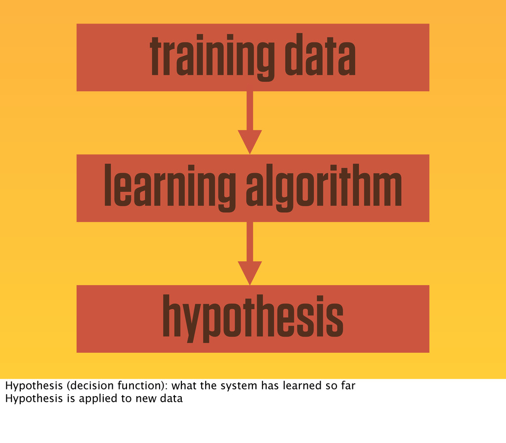 training data learning algorithm hypothesis Hyp...