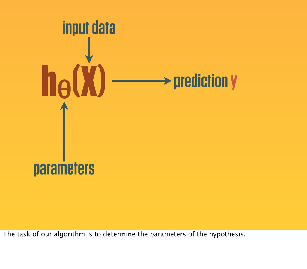 hθ (X) parameters input data prediction y The t...