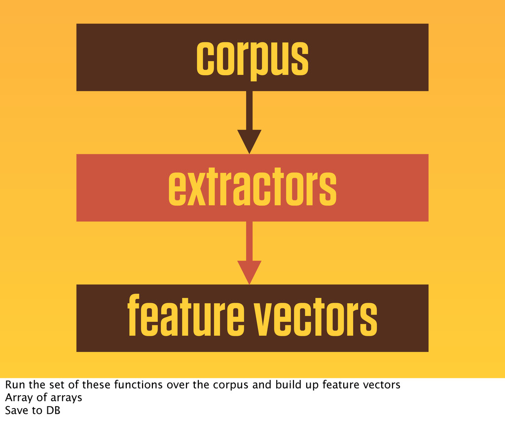 corpus extractors feature vectors Run the set o...