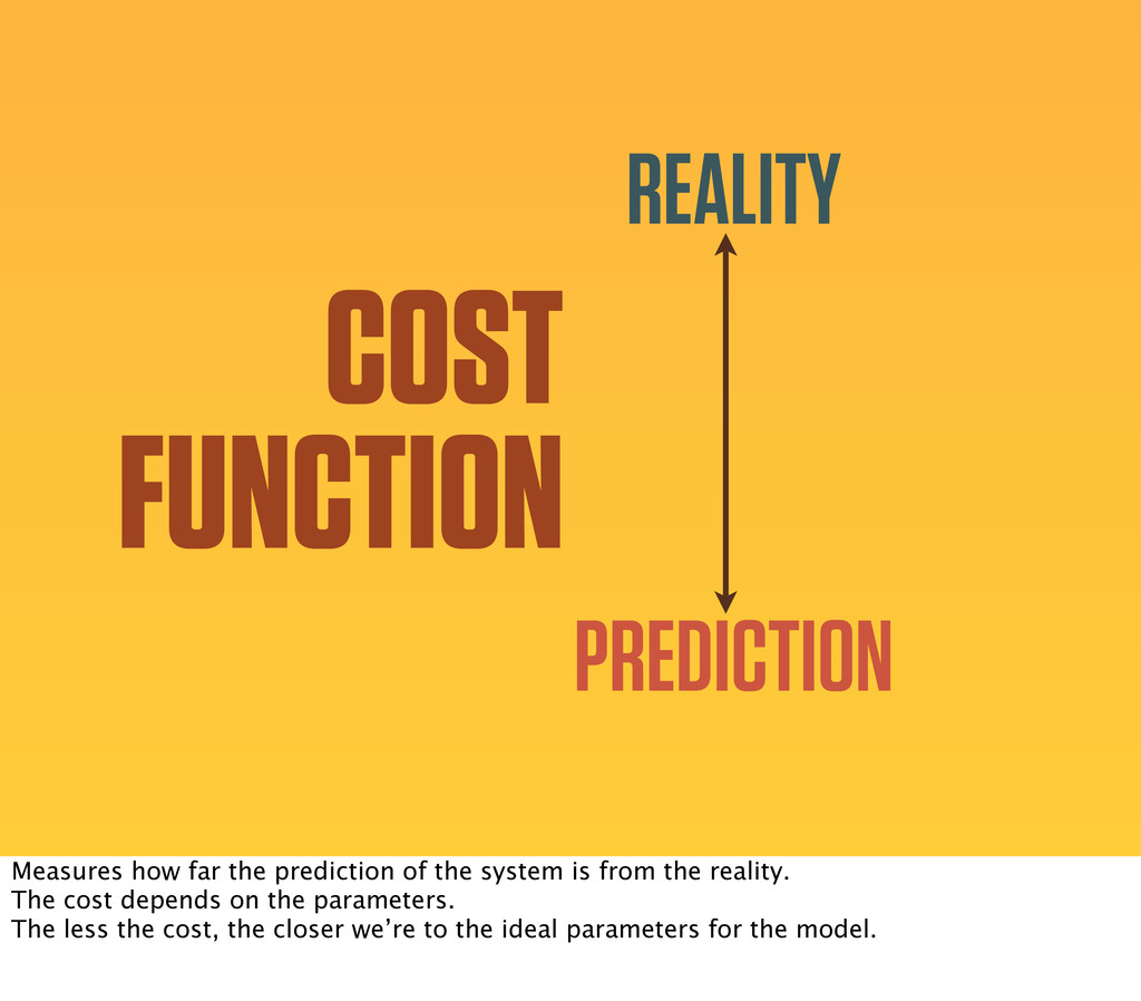 REALITY PREDICTION COST FUNCTION Measures how f...