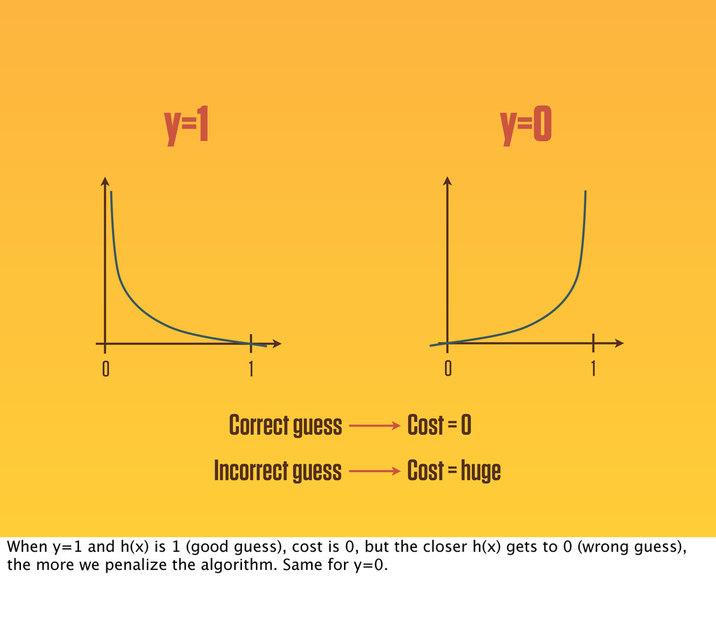 1 0 y=1 y=0 1 0 Correct guess Incorrect guess C...