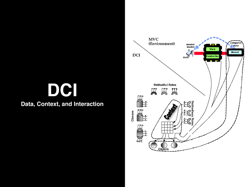 DCI Data, Context, and Interaction