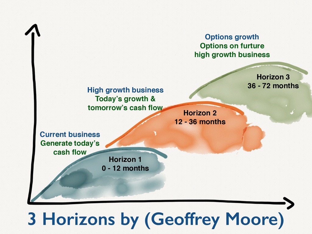 3 Horizons by (Geoffrey Moore) Horizon 1 0 - 12...
