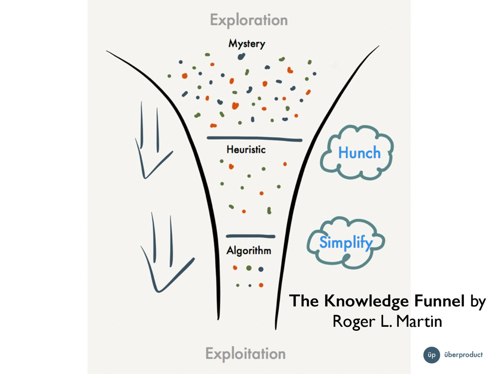 The Knowledge Funnel by Roger L. Martin