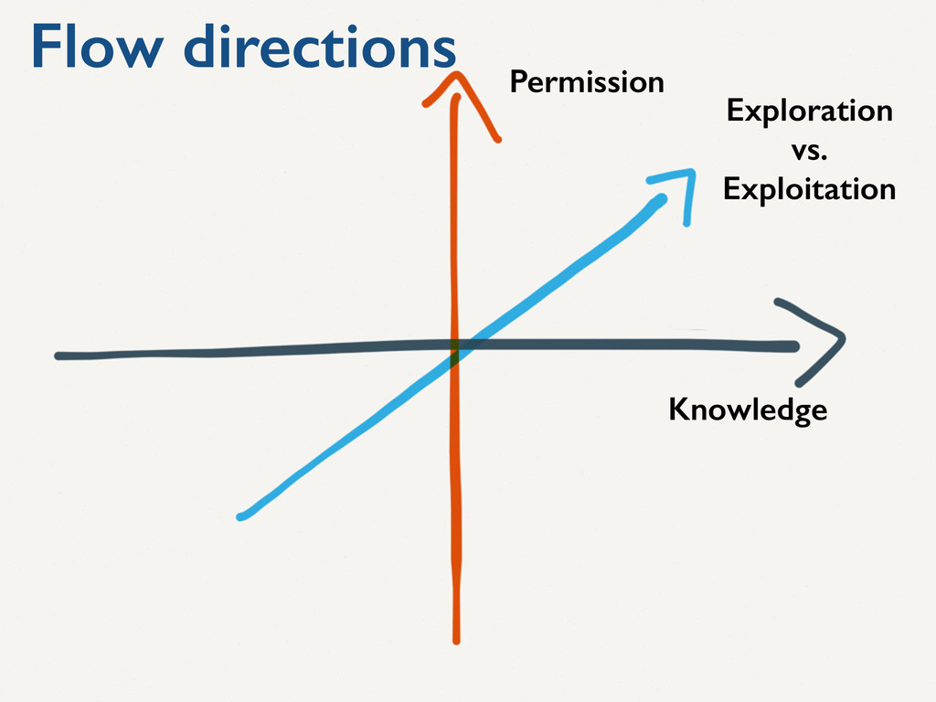 Knowledge Permission Exploration vs. Exploitati...