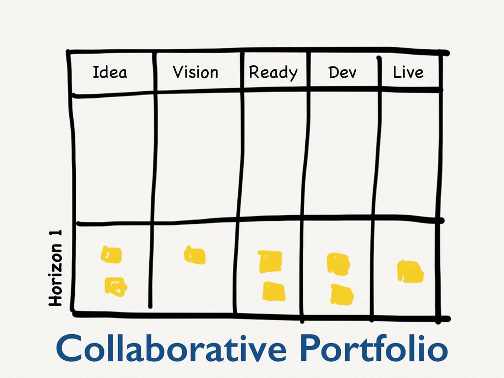 Idea Vision Ready Dev Live Collaborative Portfo...