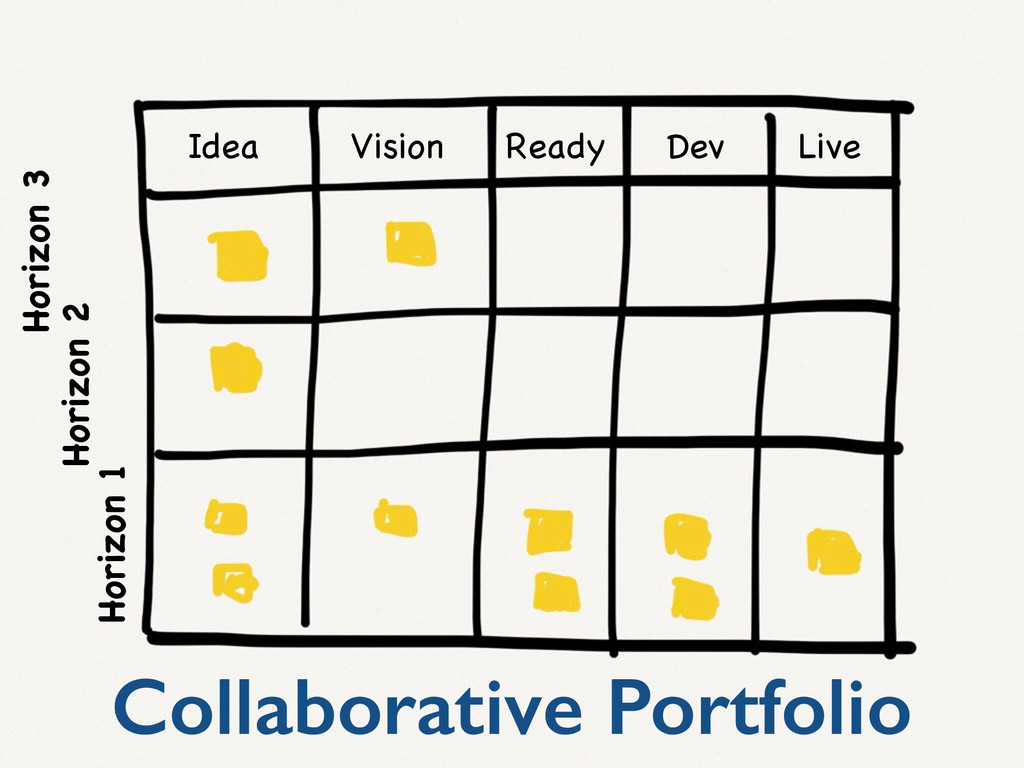 Idea Vision Ready Dev Live Horizon 1 Horizon 3 ...