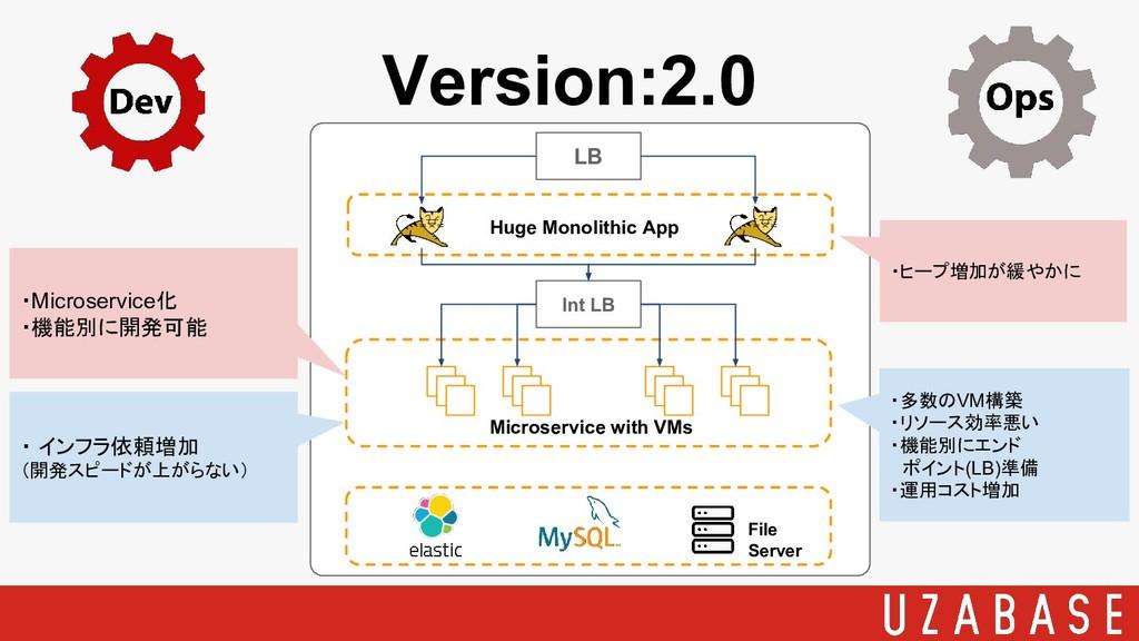 Version:2.0 LB Huge Monolithic App File Server ...