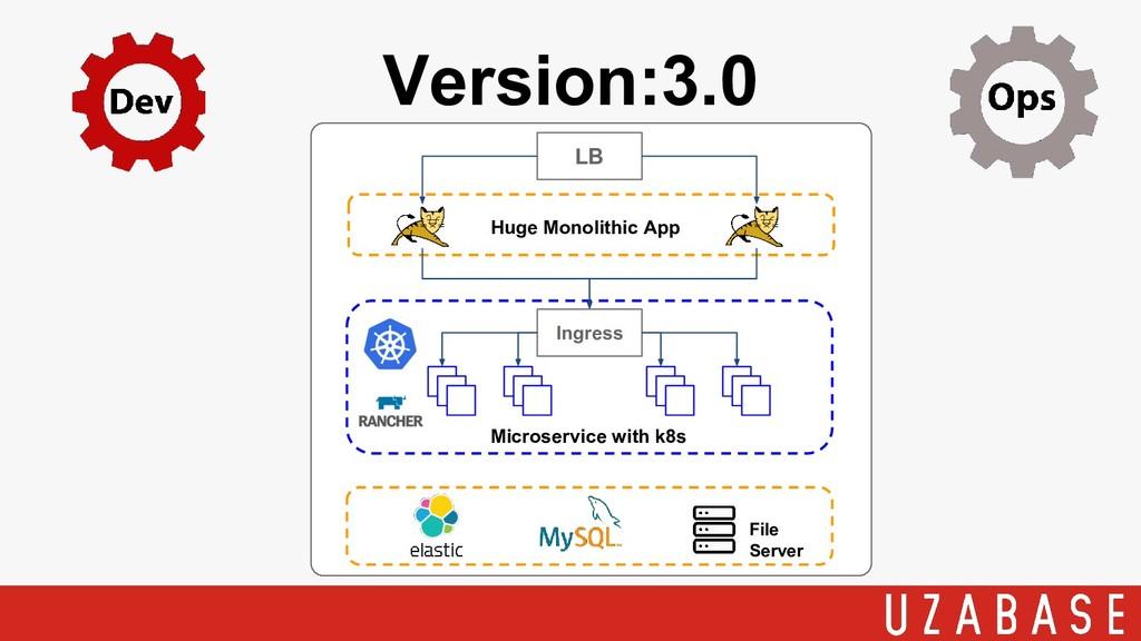 Version:3.0 LB Huge Monolithic App File Server ...