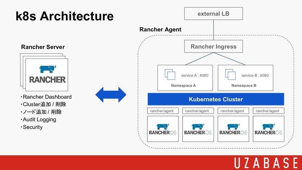 Rancher Server Rancher Agent ・Rancher Dashboard...