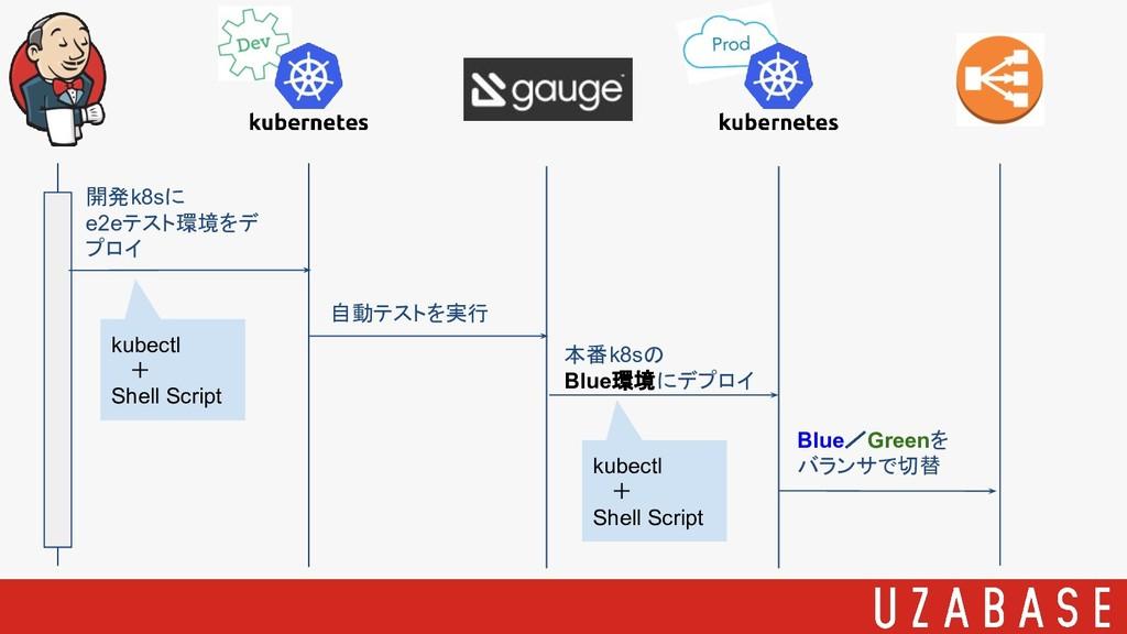 Blue/Greenを バランサで切替 開発k8sに e2eテスト環境をデ プロイ 自動テスト...