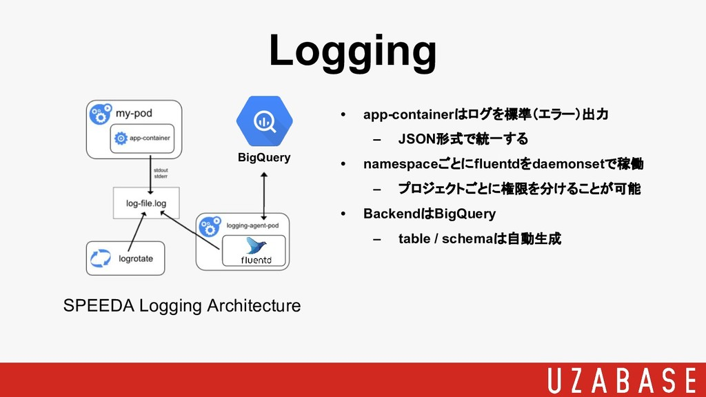 Logging SPEEDA Logging Architecture BigQuery • ...