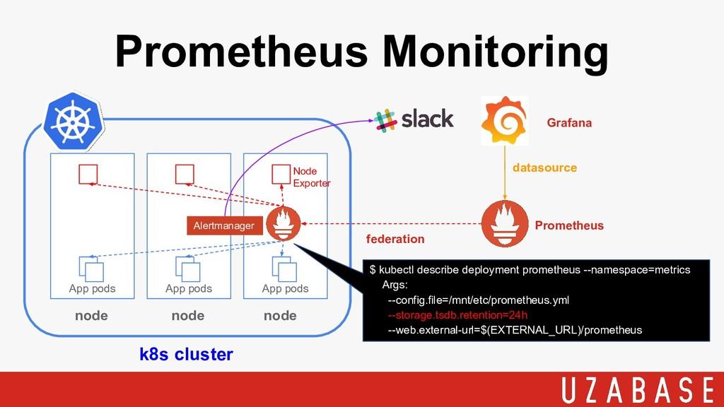 Prometheus Monitoring k8s cluster App pods node...