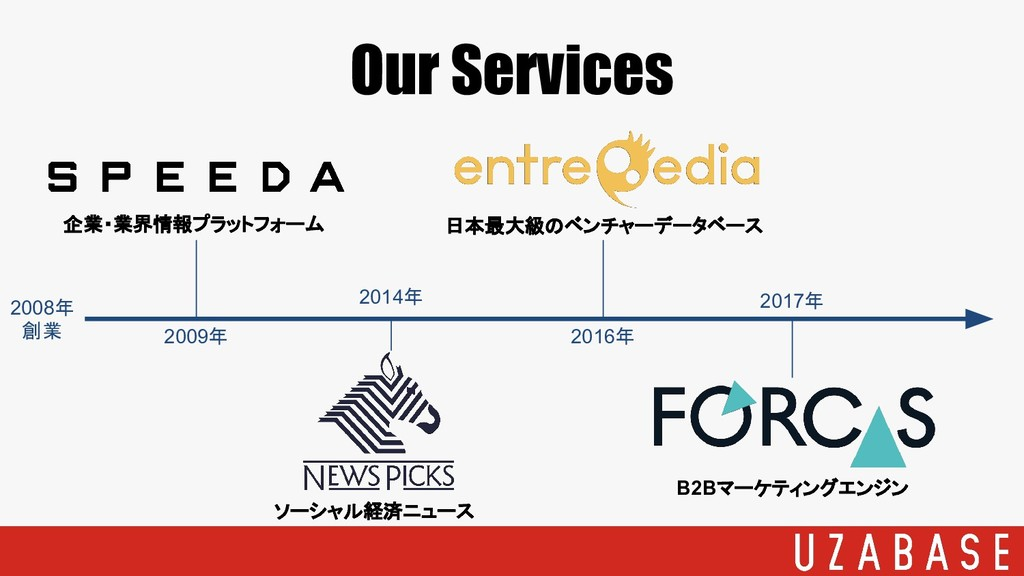Our Services B2Bマーケティングエンジン ソーシャル経済ニュース 企業・業界情報...