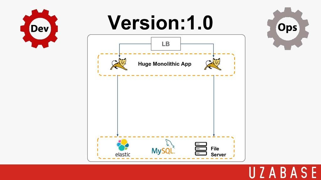 Version:1.0 LB Huge Monolithic App File Server