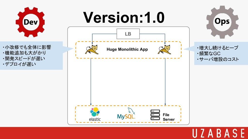 Version:1.0 LB Huge Monolithic App File Server ...