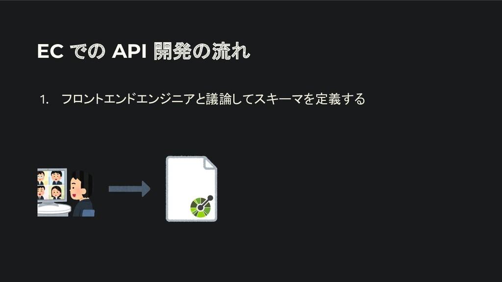 EC での API 開発の流れ 1. フロントエンドエンジニアと議論してスキーマを定義する