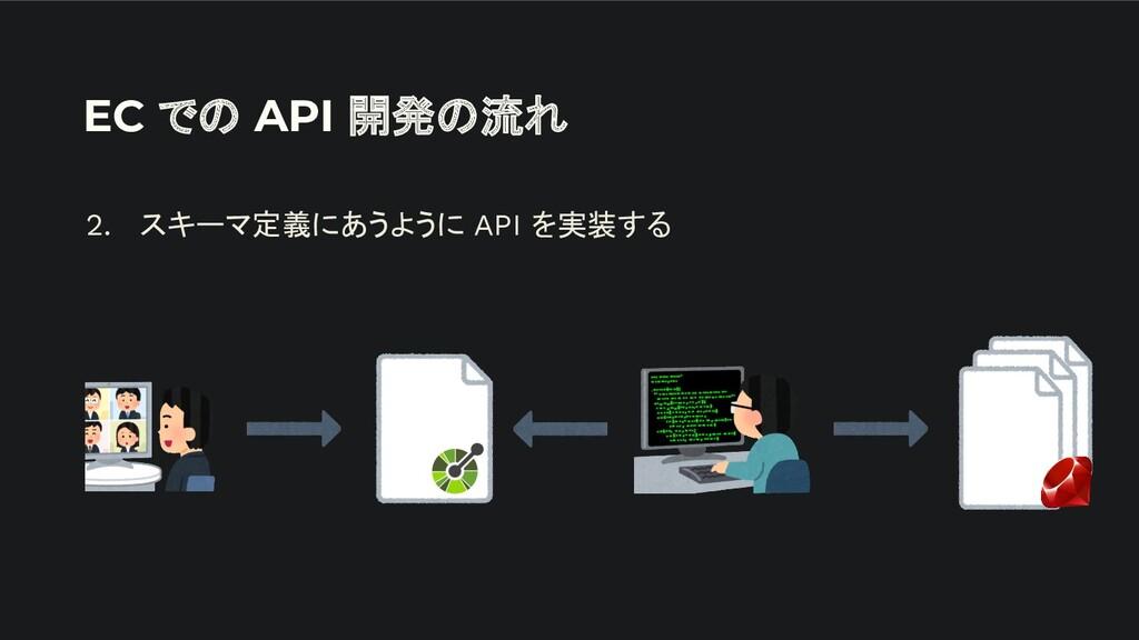 EC での API 開発の流れ 2. スキーマ定義にあうように API を実装する
