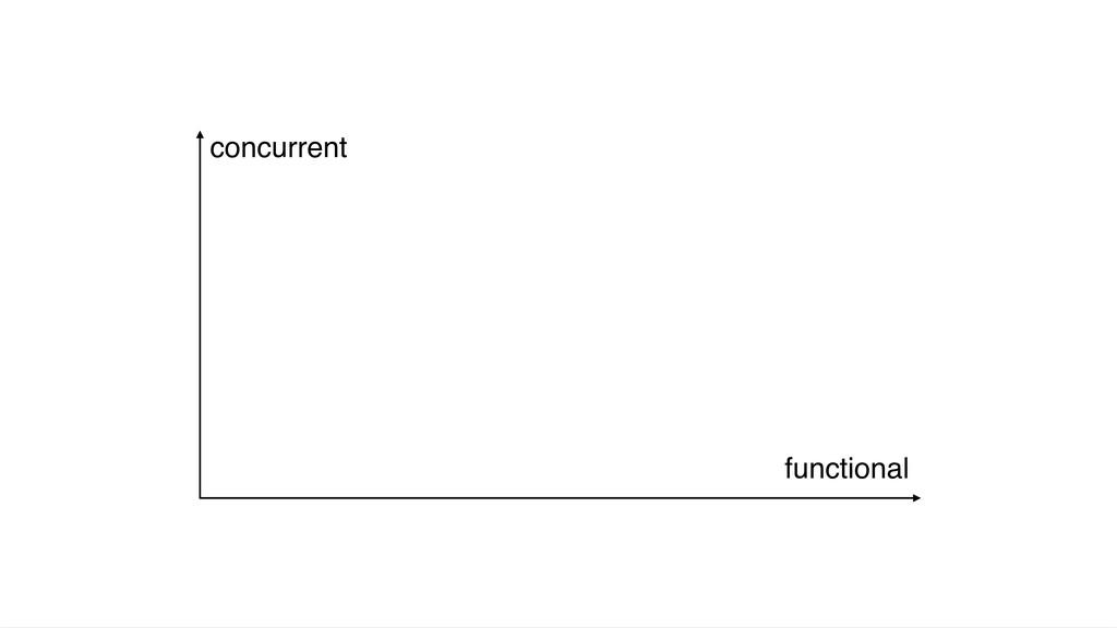 concurrent functional