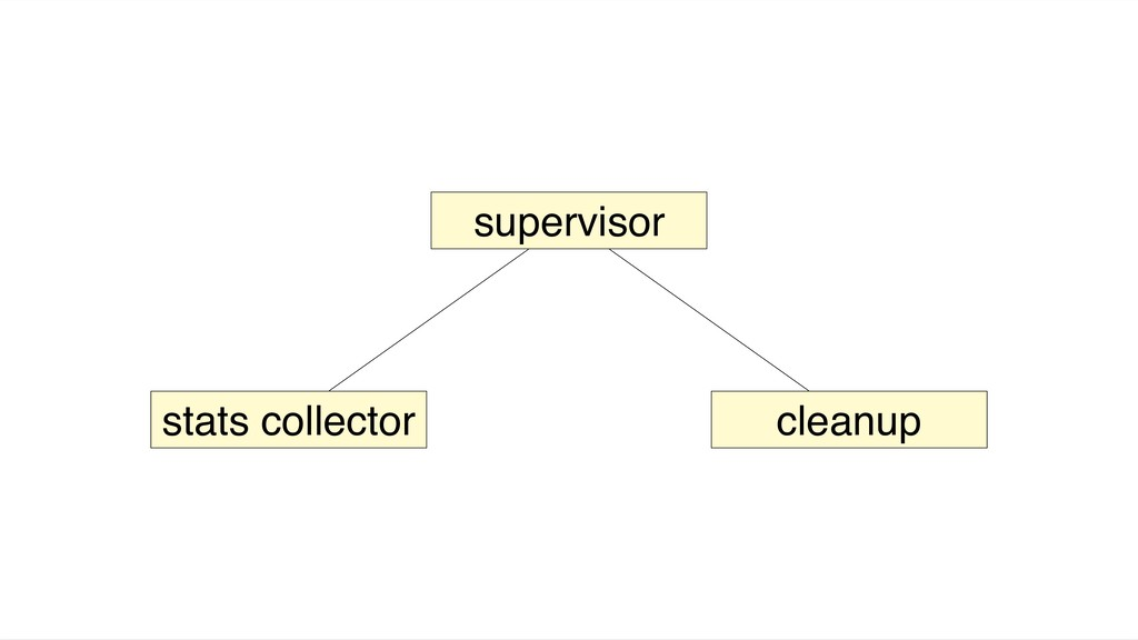 supervisor stats collector cleanup