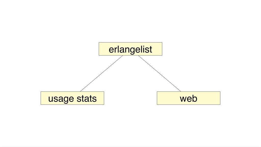 erlangelist usage stats web
